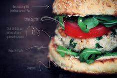 Burgers maison {dinde aux herbes, houmous & roquette}