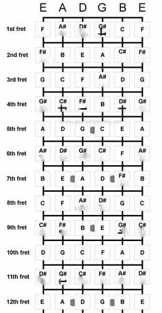 Best chart for memorizing notes on fretboard. I eliminated all b or flat keys. This should make it easier to learn then. Guitar Keys, Acoustic Guitar Chords, Guitar Chords Beginner, Guitar Chords For Songs, Music Chords, Guitar Scales, Music Theory Guitar, Guitar Sheet Music, Guitar Fretboard Chart