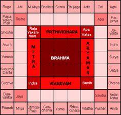 Vastu Mandala or Vastu Purusha Mandala is a diagram that consists of 81 Padas or blocks. There is a fascinating story behind it. Temple Architecture, Kerala Architecture, Architecture Plan, House Warming Ceremony, Big Building, Vastu Shastra, Vedic Astrology, Palmistry, Guys Be Like