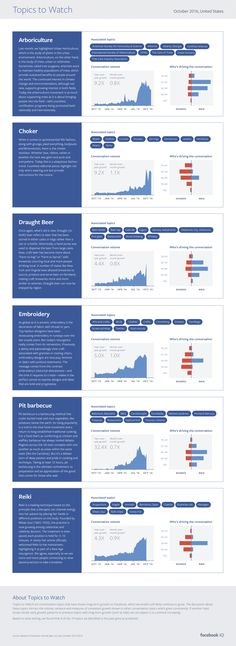 Infographic – Facebook Highlights Topics to Watch: October 2016 Across the Social Network