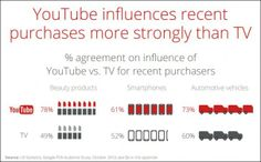 YouTube is more influential on U.S. based 18-34 cear-olds than cable for getting them to buy