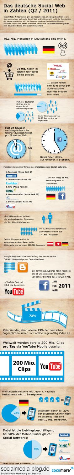Social Media Nutzerzahlen 2011