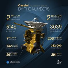 Cassini set to begin its grand finale By Anthony Wood July 2, 2014 Cassini mission statistics as of the June 30th (Image: NASA/JPL-Caltech)