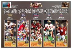 5 Time Super Bowl San Francisco Champion Fridge Magnet Size x 49ers Super Bowl, Si Cover, Lombardi Trophy, 49ers Fans, Nfl 49ers, Joe Montana, Champion Sports, San Diego Chargers, San Francisco 49ers