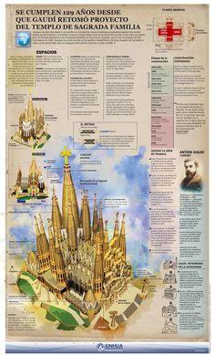 Segrada Familia in Spanish Ap Spanish, Spanish Culture, Spanish Lessons, Spanish Classroom, Teaching Spanish, Barcelona Sights, Antonio Gaudi, Conceptual Drawing, Modelos 3d