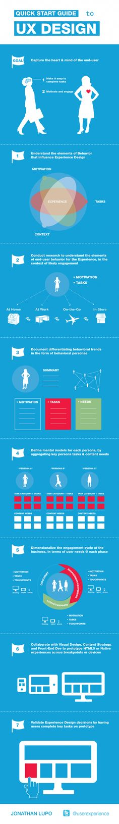 A Quick Start Guide to UX Design Infographic