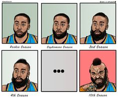 James Harden Progression