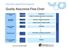 Program Management Process Templates | Quality Assurance Flow Chart
