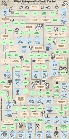 Which Shakespeare Play Should I See? An Illustrated Flowchart