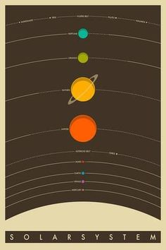 A fantastic poster of minimalist Pop Art featuring The Solar System! The Eight Planets (and Pluto) are arranged in a nice easy-to-read design. Need Poster Mounts. Solar System Art, Solar System Poster, Solar System Diagram, Pop Art Posters, Vintage Posters, Poster Prints, Space Posters, Abstract Posters, Vintage Space