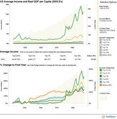 US income change 1920-2010 per income breaks
