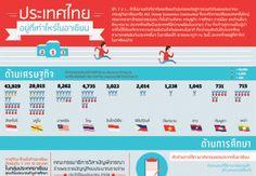 a day Foundation Infographic: ประเทศไทย อยู่ที่เท่าไหร่ในอาเซียน