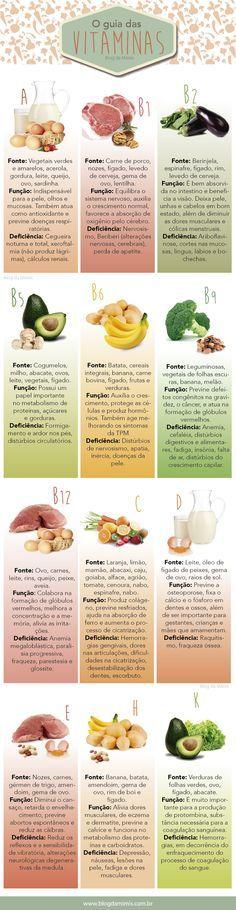 O guia das vitaminas