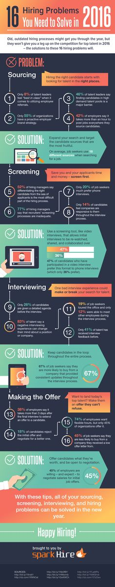 2016 Hiring Problems Infographic