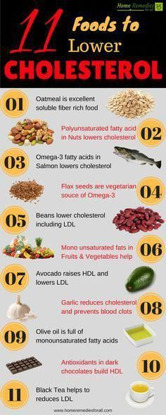 low cholesterol diet and lose weight