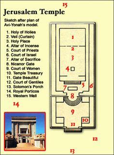 Layout of Jerusalem's Temple