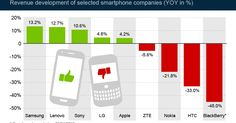 how samsung killed the blackberry star :the inside story ~ Online Marketing Trends