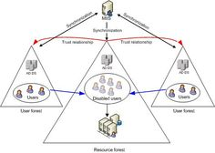 active directory visio diagram