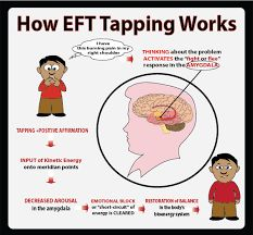 Image result for EFT