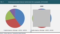 The global surge protection devices market was valued at USD 1,890.5 million in 2013; growing at a CAGR of 5.6% from 2014 to 2020 to account for USD 2,808.6 million in 2020.  visit: https://www.linkedin.com/today/post/article/20140826103715-339157087-global-surge-protection-devices-market-is-expected-to-reach-usd-2-808-6-million-in-2020  #surgeprotectiondevicesmarket #surgeprotectiondevices #marketresearch #transparencymarketresearch