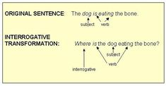 Verb Examples, Sentence Examples, Basic Sentence Pattern, Parts Of Speech Sentences, Linking Verbs, Towson University, Prepositional Phrases, Verb Forms, Action Verbs