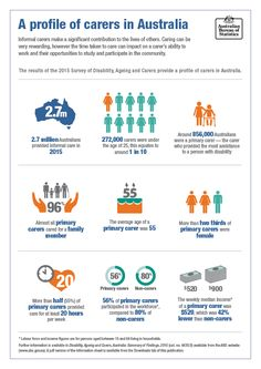 Image: A profile of carers in Australia
