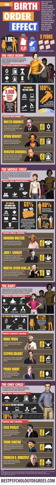 Impact of Birth Order on Personality : This infographic addresses the theory that's been around for centuries, according to which the birth order partially or strongly affects the personality of the individual. Does this ring true with your family?   > http://infographicsmania.com/impact-of-birth-order-on-personality/?utm_source=Pinterest&utm_medium=ZAKKAS&utm_campaign=SNAP