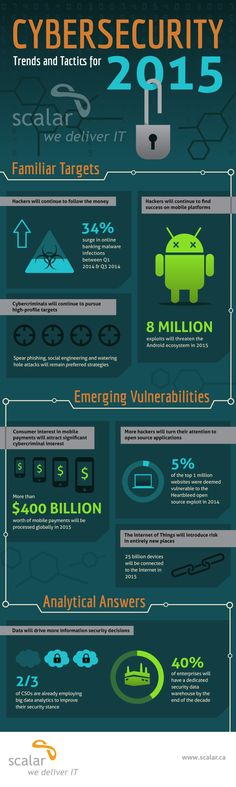 Cybersecurity Trends and Tactics for 2015