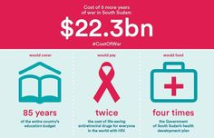 #CostOfWar in #SouthSudan for 2.5 years could pay all #HIV drugs needed in the world. via @careorg