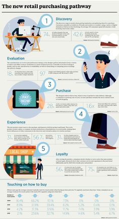 Each Retail Customer Journey is unique as they are continually evolving. Check out our informative infographic on the new retail purchasing pathway. Retail Experience, Customer Experience, User Experience, Customer Service, Marketing Tools, Marketing Digital, Inbound Marketing, Marketing Ideas, Media Marketing