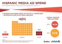 Multicultural Digital Media News by Planet M: Rise In Hispanic Media Ad Spend Exceeds English Ad...