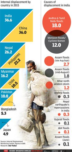 Infographic: India has highest displaced population - Times of India