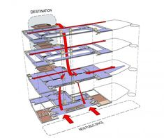 National Museum Scotland Great Big Circulation Diagram