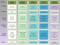 Optimisation maturity model (with many thanks to janco klijnstra)
