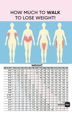 Personal Body Type Plan to Make Your Body Slimmer at Home! Click and take a Quiz. Lose weight at home with effective 28 day weigh Ab Workout At Home, At Home Workouts, Weight Workouts, Workout Planner, Fitness Workout For Women, Fitness Abs, Balance Exercises, 30 Day Workout Challenge, 30 Minute Workout