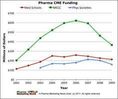 Pharma CME Funding (through 2009).