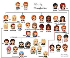 I found this interesting and helpful 🤷🏼‍♀️ potter weasley harrypotter hinny hogwarts family potterhead Harry Potter Fan Art, Harry Potter World, Magie Harry Potter, Estilo Harry Potter, Fans D'harry Potter, Mundo Harry Potter, Harry Potter Jokes, Harry Potter Characters, Harry Potter Universal