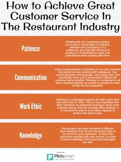 Customer Service, Bristol, Infographic, Take That, Industrial, Restaurant, Urban, Indian, Street