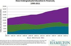 Financing Higher Education