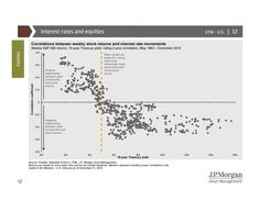 Correlations btwn interest rates and stock performance