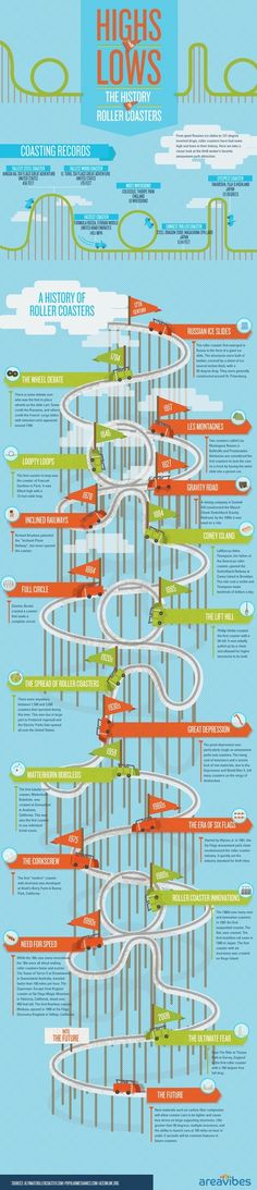 infographic interior design | History of #RollerCoasters. Infographic by vera