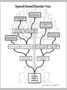 Speech Sound Disorder Tree - Spanish Speech Therapy - SLP Resources [Pinned by Bilinguistics]