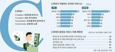 [중앙일보 모바일] 트렌드 주도 ´C세대´ 잡아야 마케팅 성공한다