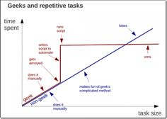 """on thinking and planning, """"Geeks and repetitive tasks"""" via Chart Porn and Swiss Miss."""