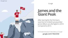 James Wilson enjoyed a breakthrough year in 2014, as shown in this Google Trend dedicated to the @manutd youngster.