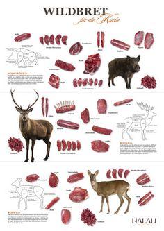 Unser Wildbret Poster. Praktisch für jede Wildküche. Erhältlich im Halali Shop: www. halali-magazin.de