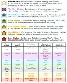 The Seven Chakras & Their Meanings mauispirityogaretreats.com
