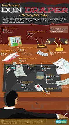 Mad Men: ¿Cuánto costaría vivir como Don Draper en el 2012?