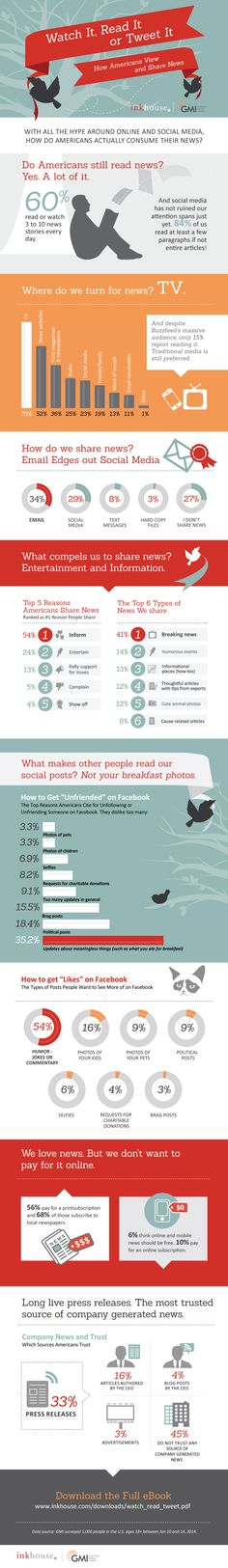 How Americans view and share the news on social media. #socialmedia #usa #media #news