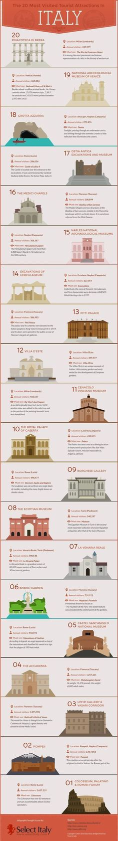 Popular Italian Attractions Infographic: Looking for popular Italian attractions? Italy is, without any doubt, one of the most desired travel destinations #italianinfographic